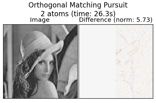 Image denoising with Dictionary learning and Orthogonal matching pursuit